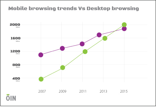 Mobile-Browsing-Graph